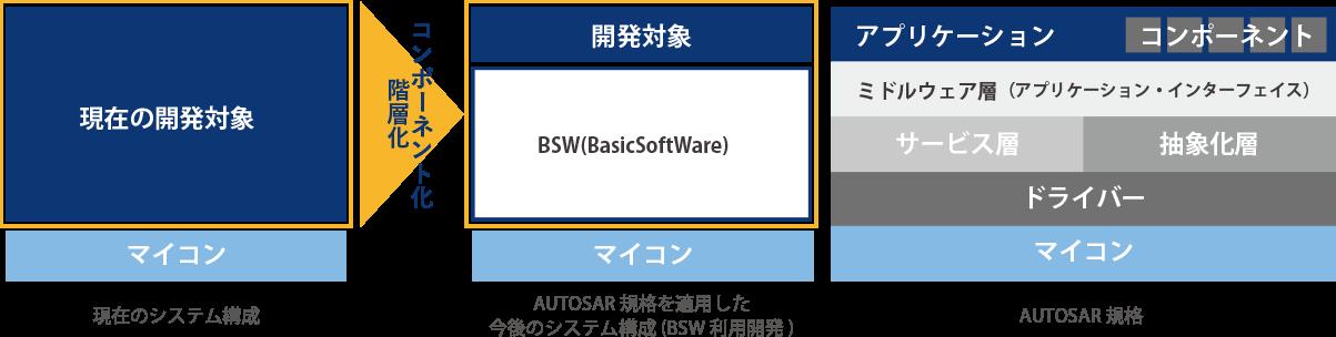 AUTOSAR導入から開発支援